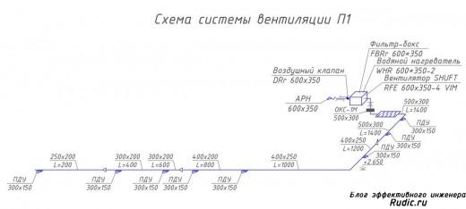 Схемы систем вентиляции пособие